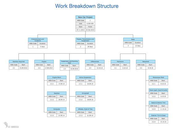 sap WBS - Google 검색 SAP 관련 Pinterest Searching - work breakdown structure sample