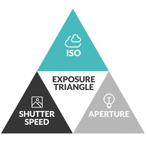 Secrets Of The Exposure Triangle Plus Exposure Triangle Cheat