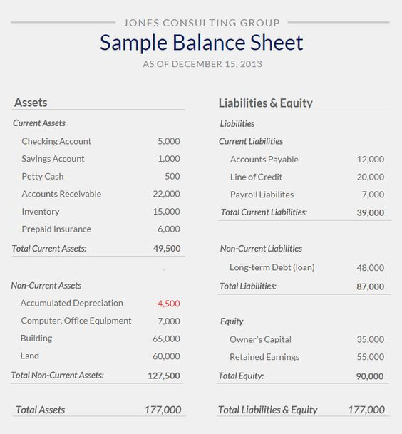 balance-sheet-sample-from-small business Finance Pinterest - gl reconciliation template