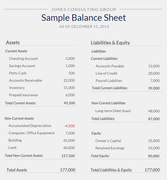 balancesheetsamplefromsmall business Finance – Blank Balance Sheet Form