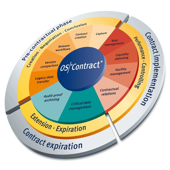 Contract management Procurement - whatu0027s it all about - contract management