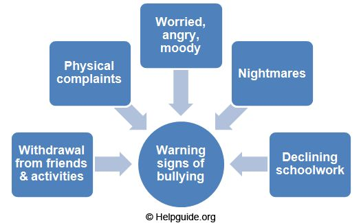 Warning Signs of Bullying, dealing with stress for teens and more!