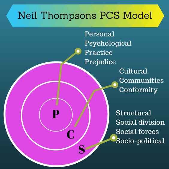 thompson s pcs model These are the sources and citations used to research thompsons pcs model this bibliography was generated on cite this for me on monday, february 16, 2015.