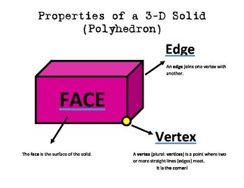 This is a FREE colorful poster to help students remember vertices ...