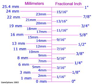 Metric To Inch Size Comparisons And Charts Metric Conversion Chart Chart Metric Conversions