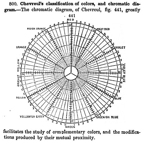 chevreul u0026 39 s ryb chromatic diagram