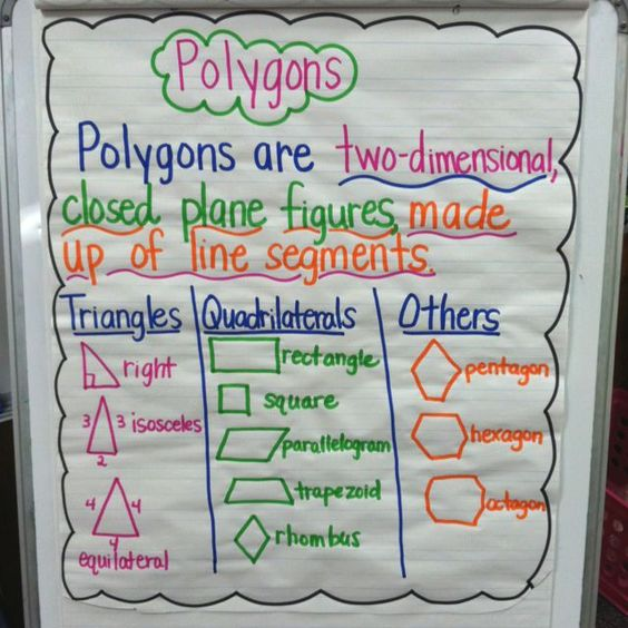 geometry quadrilaterals anchor charts - Google Search