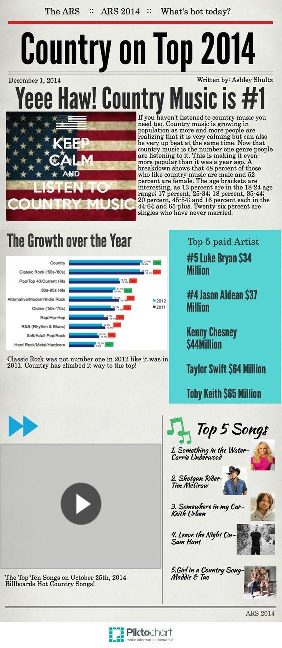Country Piktochart   @Piktochart Infographic