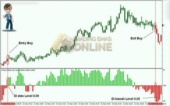 4 Strategi Jitu Trading Emas Harian