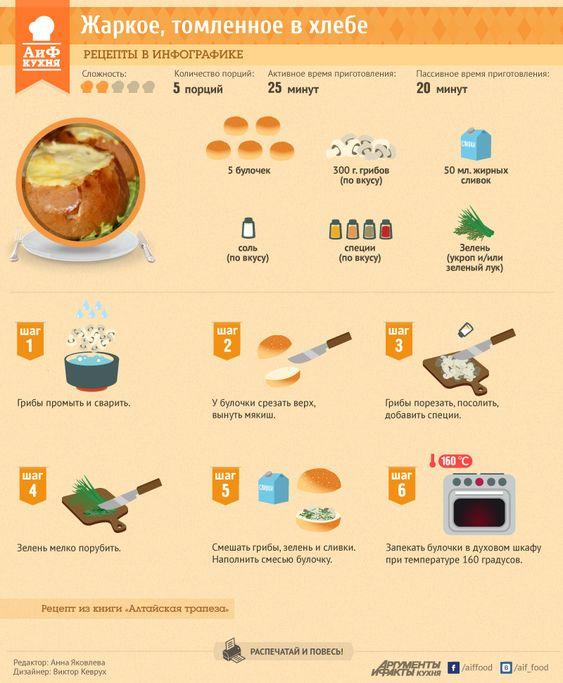 Жаркое, томленное в хлебе. Рецепт в инфографике | ОБЩЕСТВО | АиФ Барнаул