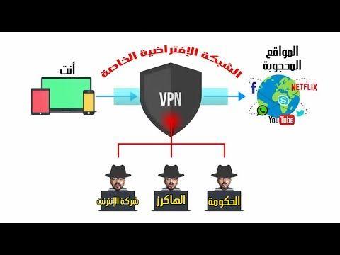 ما هو ال Vpn وكيف يعمل فوائده أضراره أفضل برامج الvpn للكمبيوتر والموبايل Youtube Netflix Movie Posters Youtube