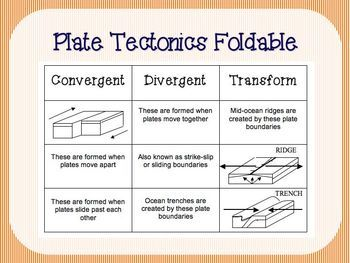 plate tectonics foldable different types different types of and plate tectonics. Black Bedroom Furniture Sets. Home Design Ideas
