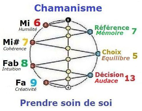 Métaphysique du chamanisme C06f12dd6649af4cce2faeed04848f73