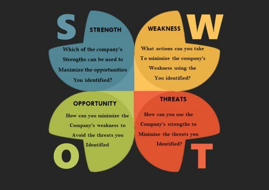 40 Free Swot Analysis Templates In Word Swot Analysis Template