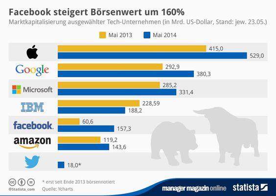 mm-Grafik: Börsenwert - Apple hält Google auf Abstand