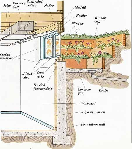 Construction Techniques How To Plan And Remodel Basements In 2020 Basement Windows Window Well Basement Remodeling