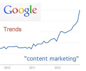 Google Trends: Content Marketing groei sinds 2010