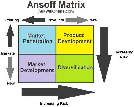 A Matriz de Produto / Mercado de Ansoff - Professor Ari. Palestras sobre Gestão, Ética, Qualidade de vida, Liderança.