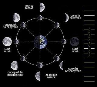 Cum ne influențează fazele lunii?