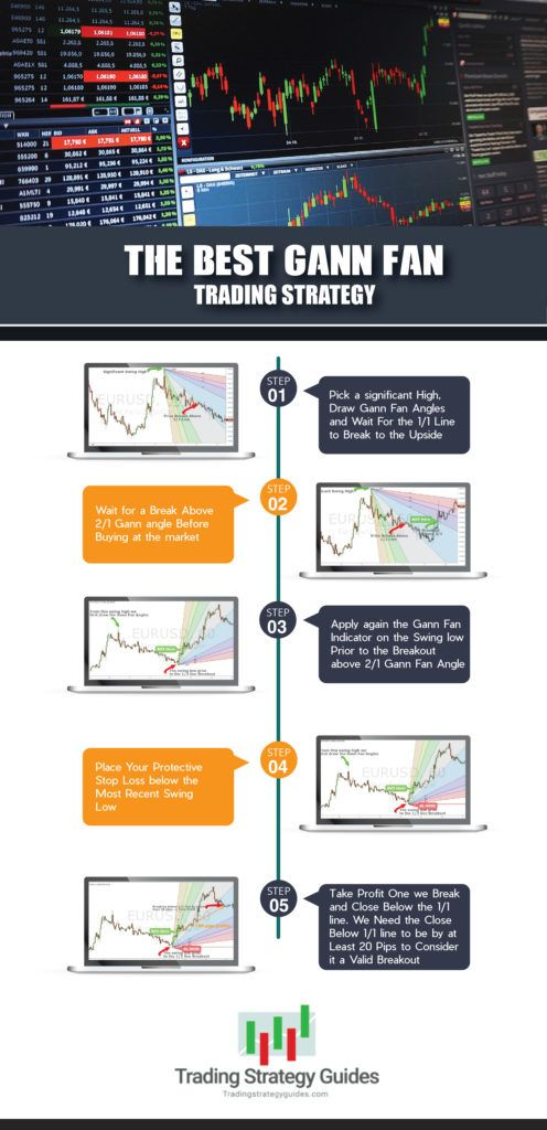 The Best Gann Fan Trading Strategy Trading Strategies Trading