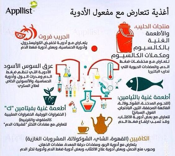 اغذيةة تتعارض مع الأدوية Health Advice Health Info Health And Beauty Tips