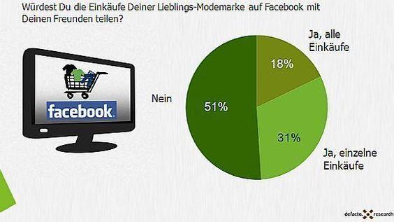 User haben keine Scheu vor Facebook-Login