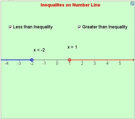 writing inequalities from number line Absolute value inequalities we can write this interval notation as is the distance between x and y on the real number line consider the example |(-4)-3| the distance on the real number line between the points -4 and +3 is 7, thus.