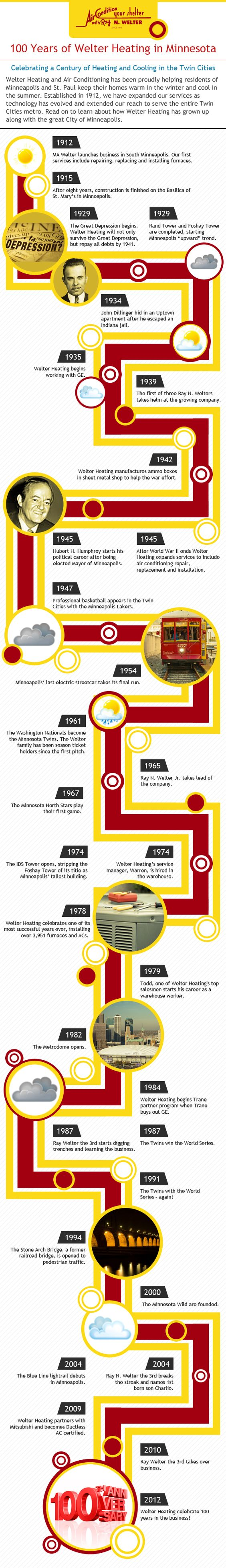 See Great Timeline Of Twin Cities And Welter Heating History As We