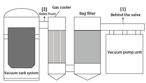 Schematic Diagram Of Vacuum Degassing Equipment Vacuum Pump