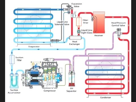 1 Basic Refrigeration Cycle Refrigeration And Air Conditioning