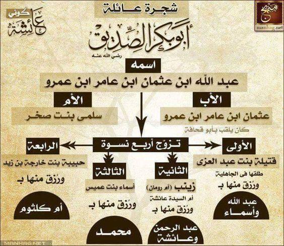 أبو بكر الصديق Astor أسطر Islam Facts Learn Islam Islam Beliefs