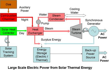 Electrical Design Thermal Power Plant Electrical Design