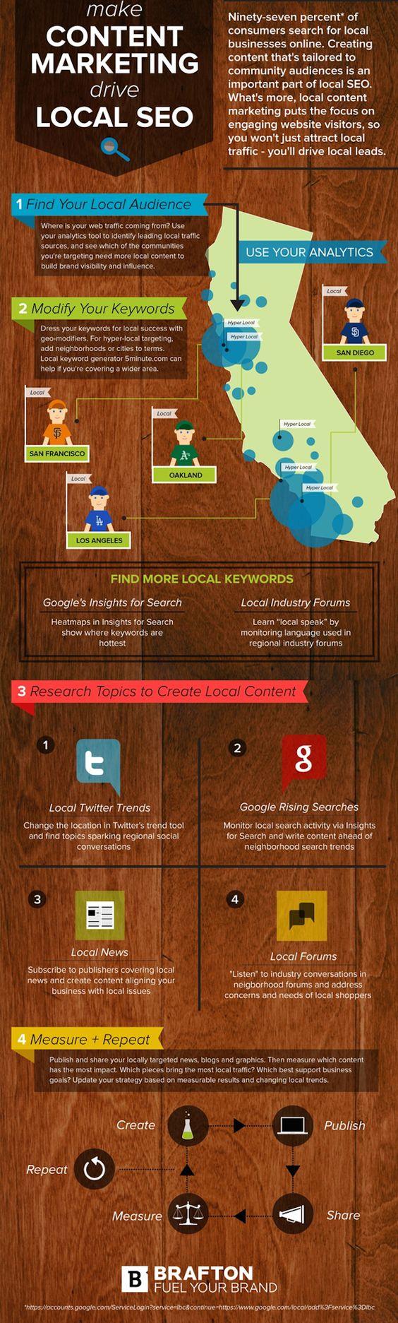 Cómo hacer que el Marketing de Contenidos mejore tu #SEO Local #infografia #infographic