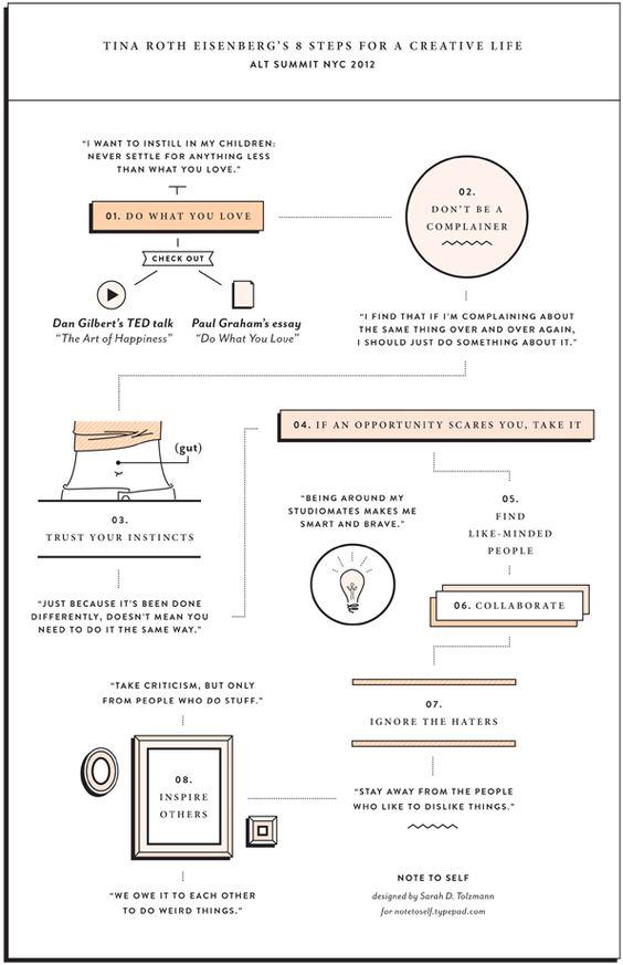 LOVE this. Tina Roth Eisenberg's 8 Steps for a Creative Live. Tina is so inspiring. Chart designed by Sarah D. Talzmann.