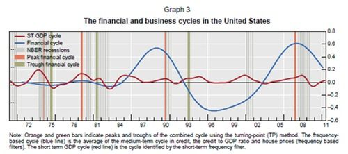 Business cycle meets Financial cycle in this study of the BIS.