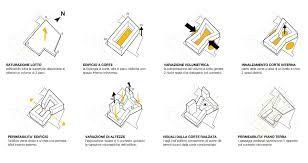 bjarke ingels diagrams    u0421 u0445 u0435 u043c u044b