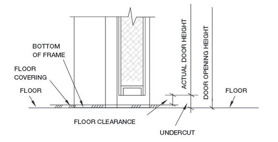 Clearance vs Undercut