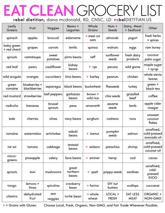 Original Eat Clean Grocery List (2013)