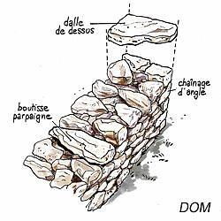 Monter un muret de pierres seches - DOM - Rustica