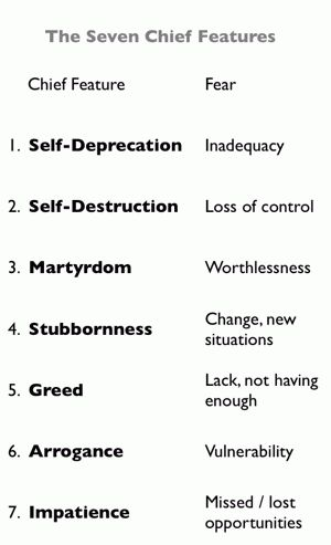 Character flaws: The seven chief features of ego: A chief feature is a dominant negative attitude, a defensive and potentially destructive pattern of thinking, feeling and acting. We all have at least one. We create it during adolescence, and thereafter it manifests as a lifelong character flaw or personality defect.