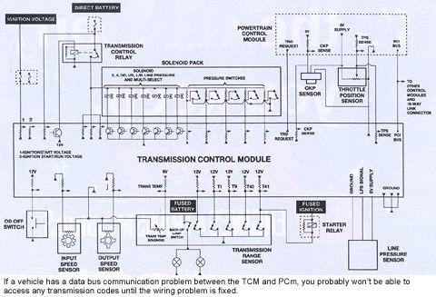 DGNT] TCM WIRING DIAGRAM [IHDP] - CABLE-VENUS - CABLE-VENUS.BBVALENTINA.IT   Ford F650 Transmission Control Wiring Diagram      bbvalentina.it