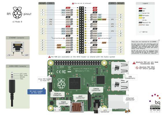Raspberry Pi 2 Model B Pinout