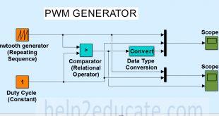 block diagram to Generate PWM signal in MATLAB Simulink
