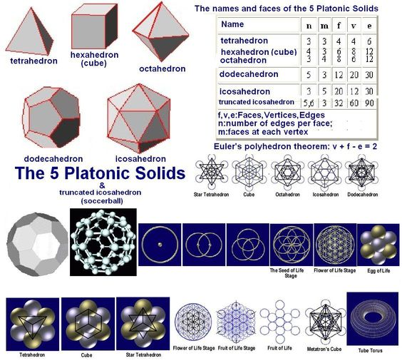 The PERFECT Platonic Solids.