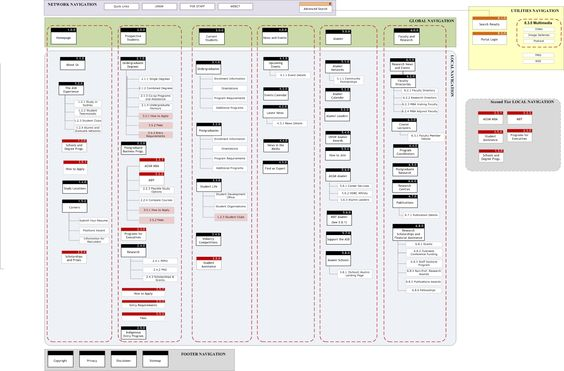 Sample sitemap -- use as the destination mapping for your user - lpo template word