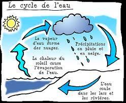 Sciences-le cycle de l'eau - Mélimélune