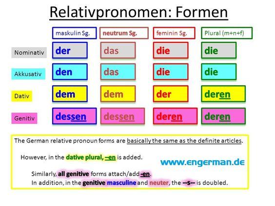 Relativpronomen www.engerman.de: