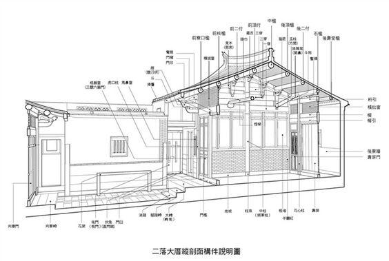 金門閩南傳統建築圖鑑【合院】-p2-專欄-欣建築