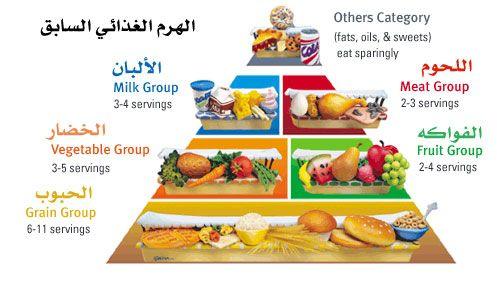 الهرم الغذائي الجديد لصحة أفضل واحة القطيف Eat Food Sweets