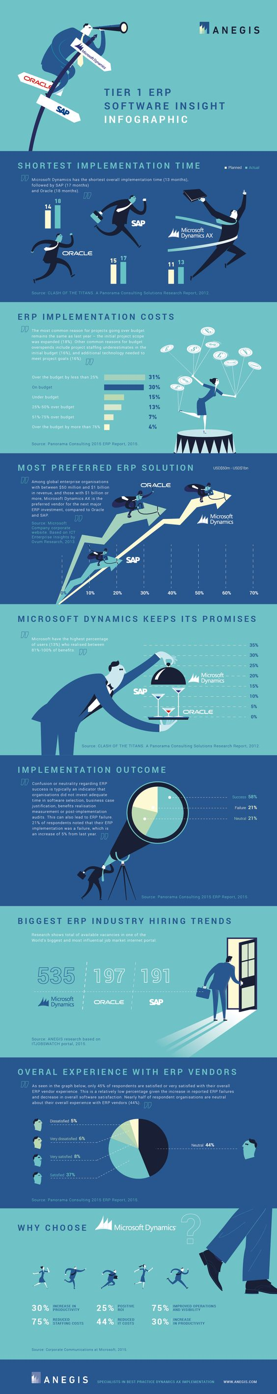 Tier 1 ERP Software Insight #infographic #Business